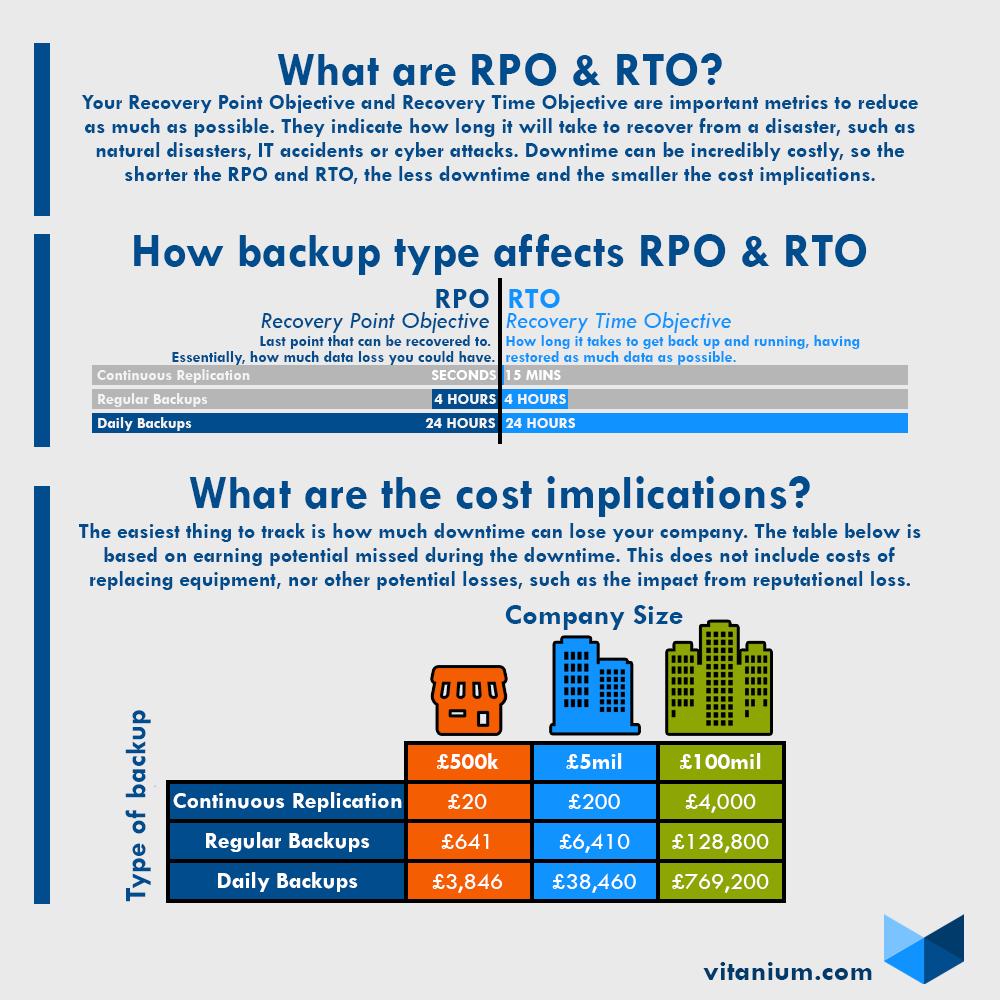 RTO And RPO Infographic